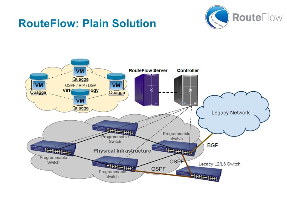 RouteFlow: Plain Solution