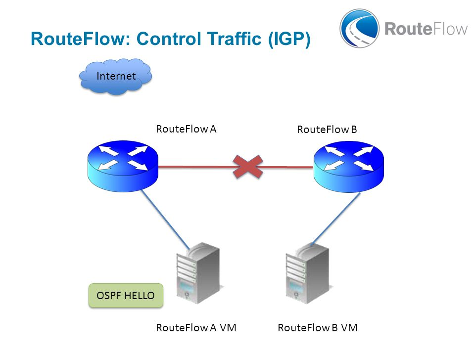RouteFlow: Control Traffic (IGP)