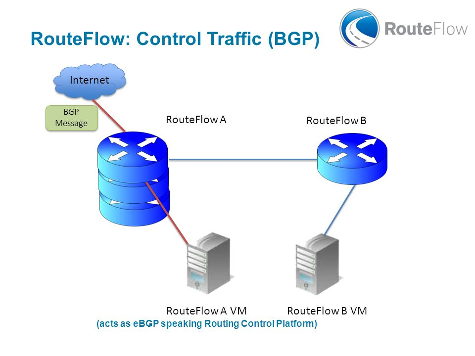 (acts as eBGP speaking Routing Control Platform)