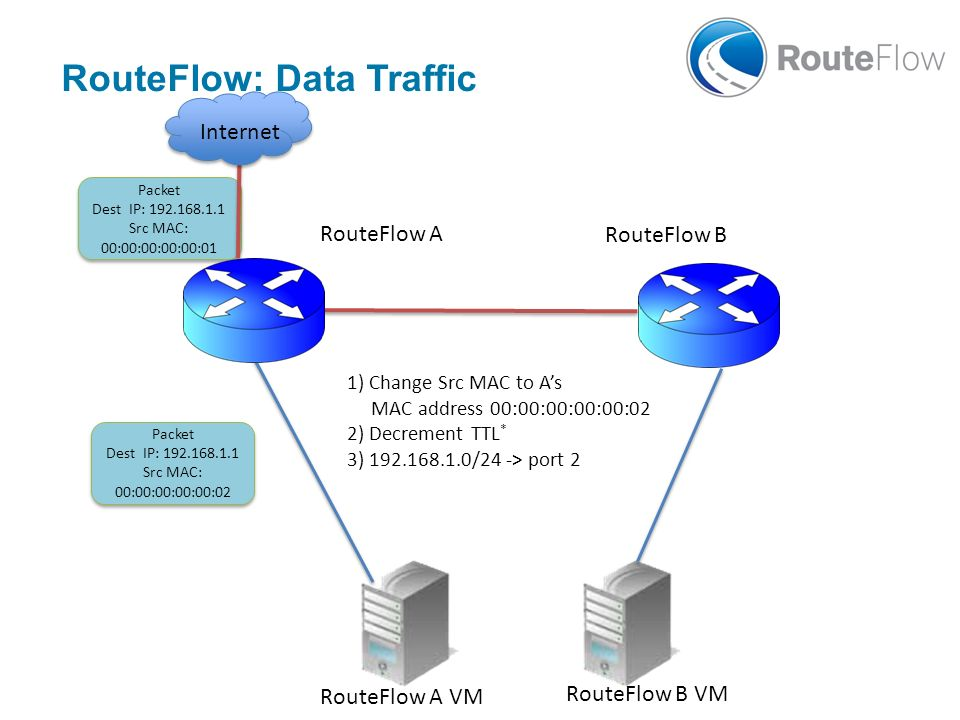 RouteFlow: Data Traffic