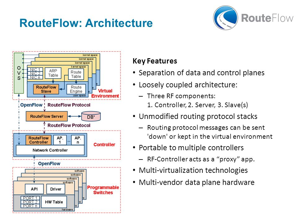 RouteFlow: Architecture