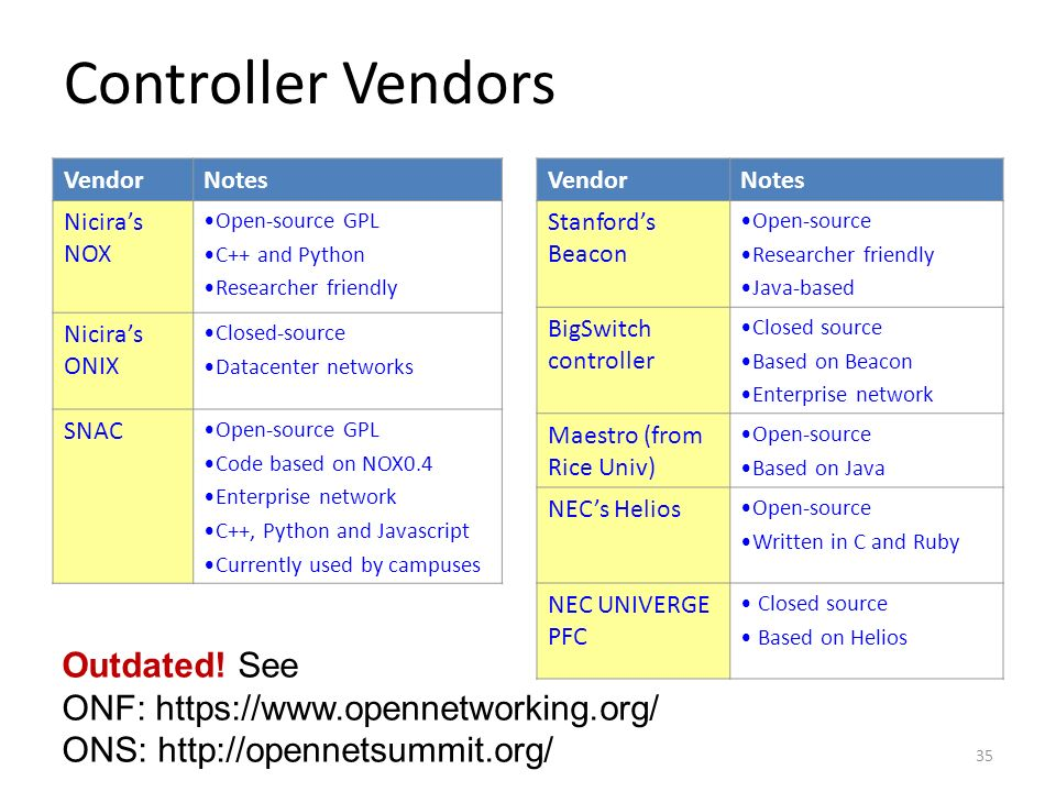 Controller Vendors Outdated! See ONF: https://www.opennetworking.org/