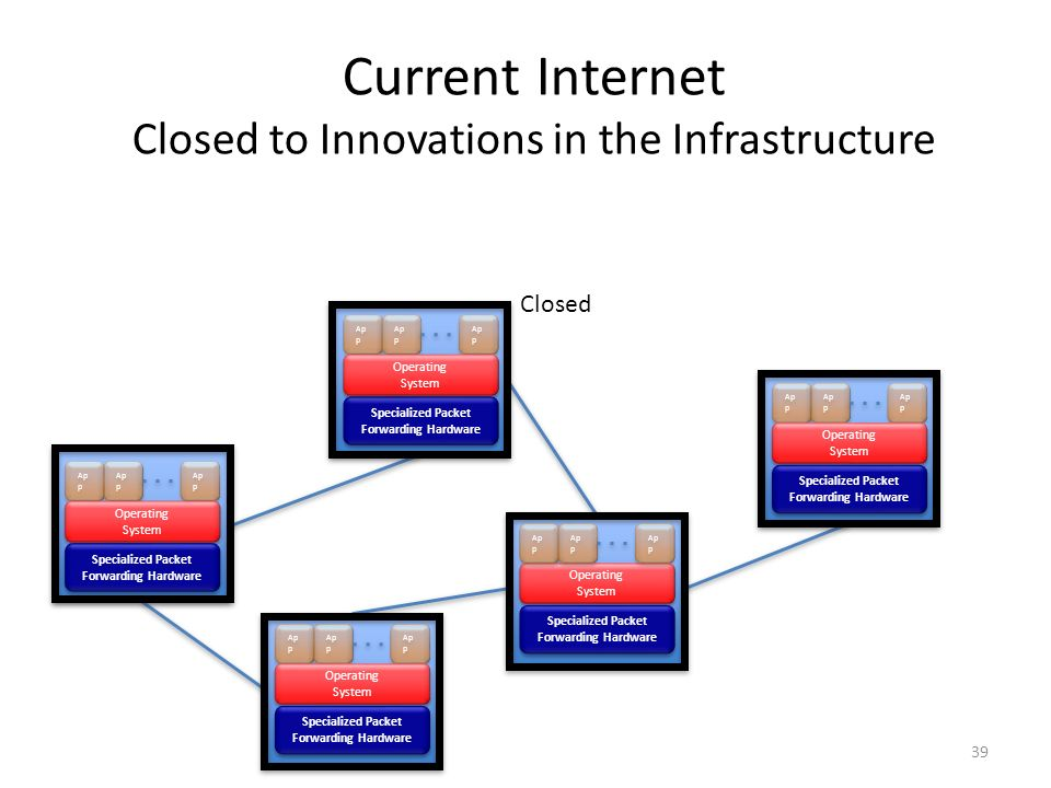 Current Internet Closed to Innovations in the Infrastructure Closed
