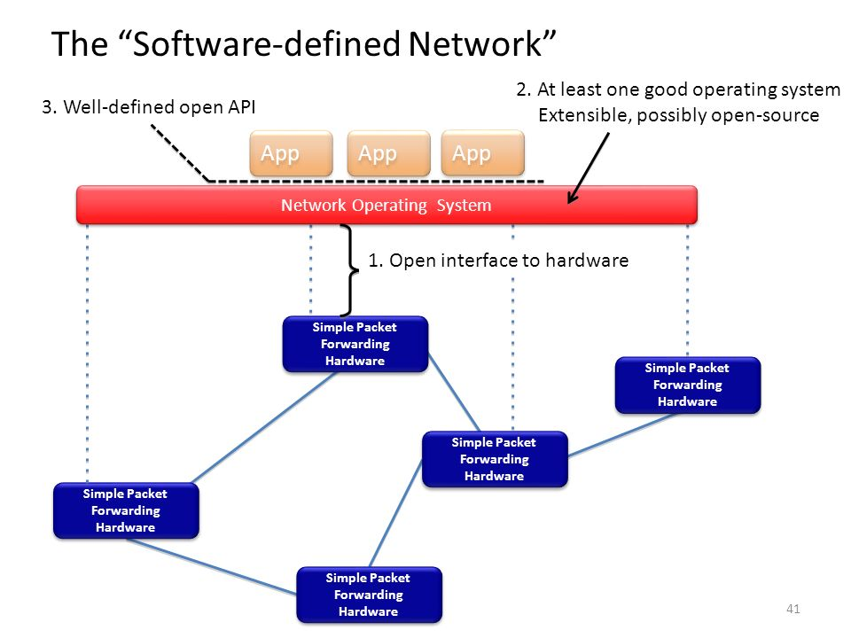 The Software-defined Network