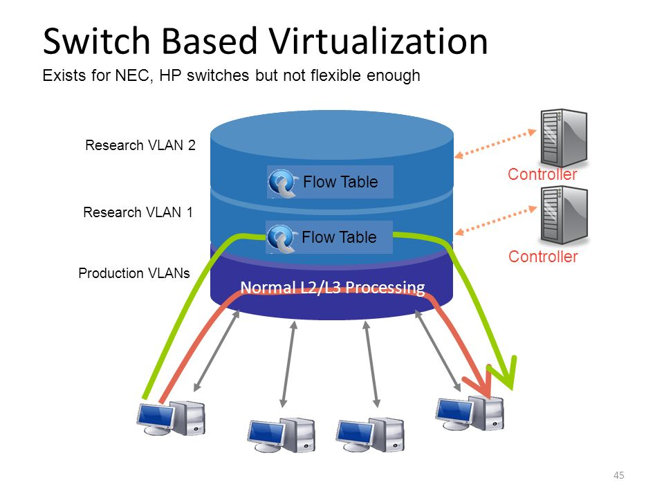 Switch Based Virtualization Exists for NEC, HP switches but not flexible enough
