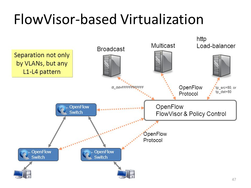 FlowVisor-based Virtualization
