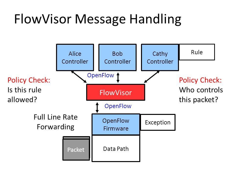 FlowVisor Message Handling
