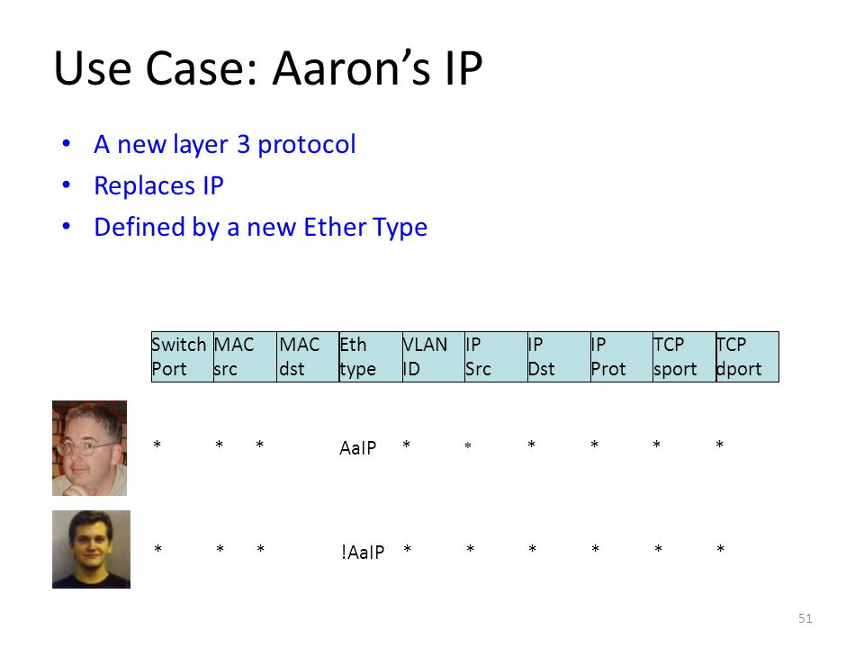 Use Case: Aaron's IP A new layer 3 protocol Replaces IP
