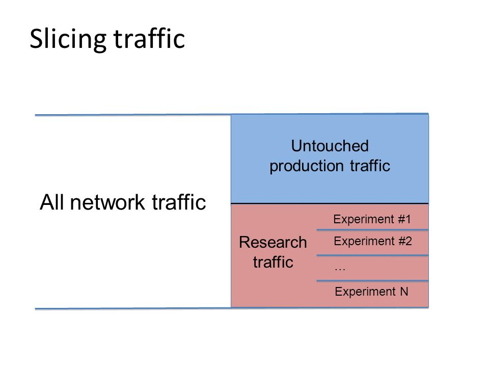 Untouched production traffic