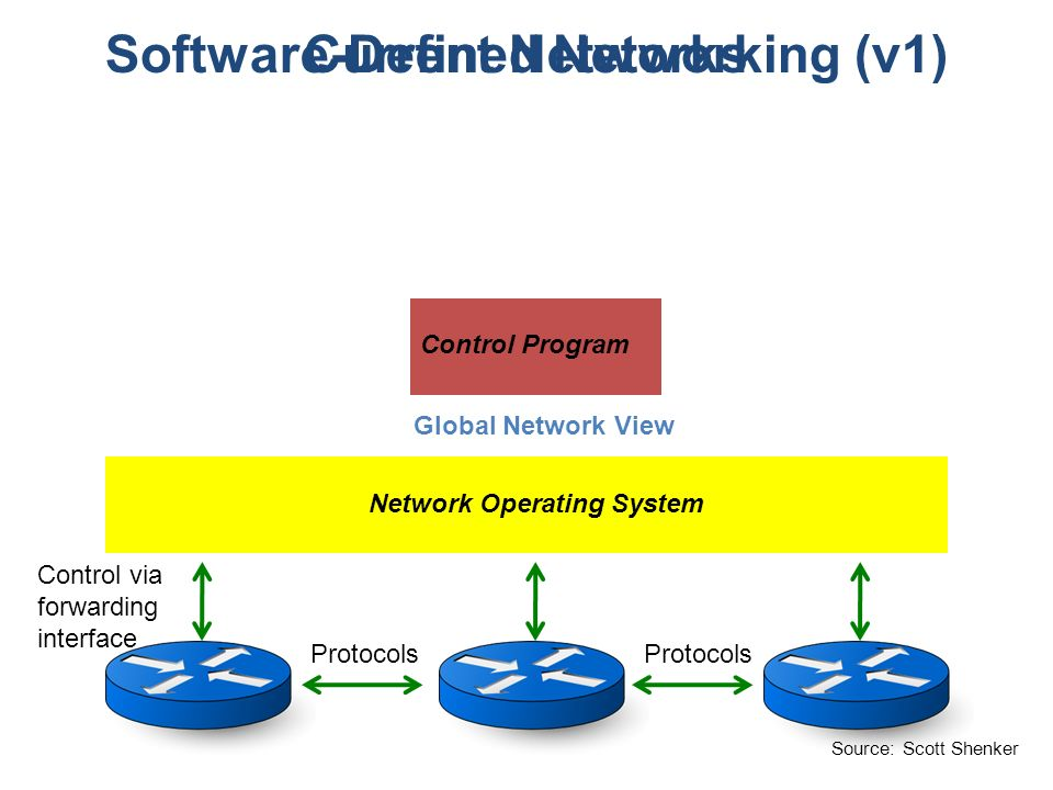 Software-Defined Networking (v1) Network Operating System