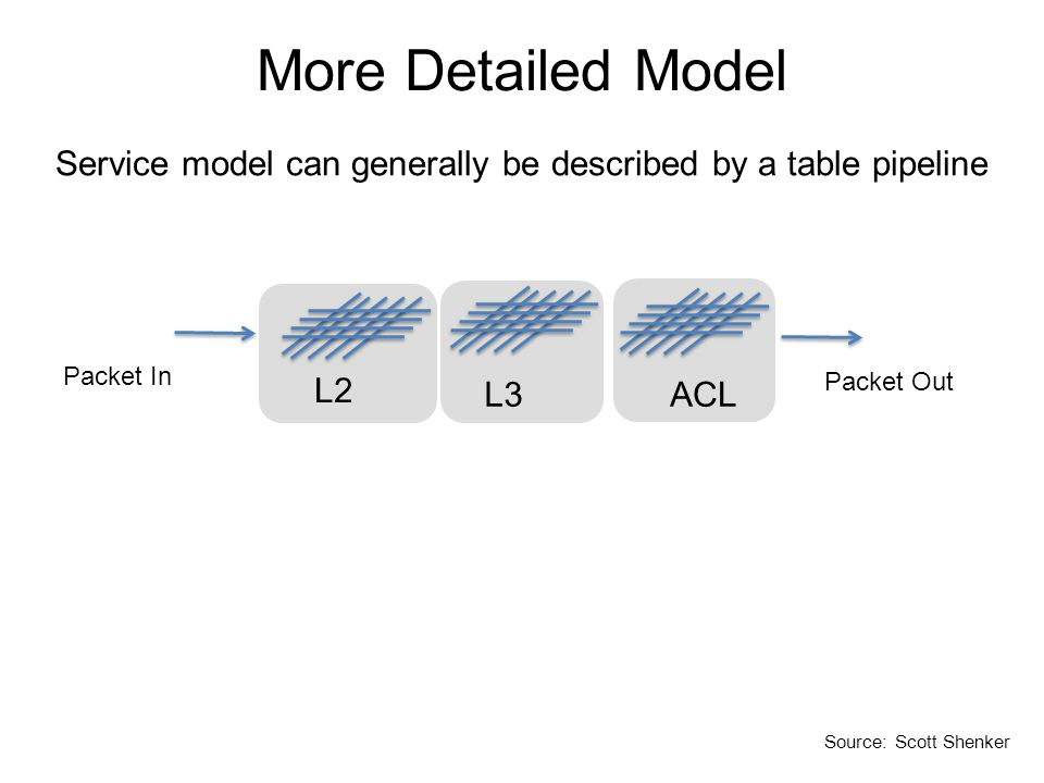 Service model can generally be described by a table pipeline