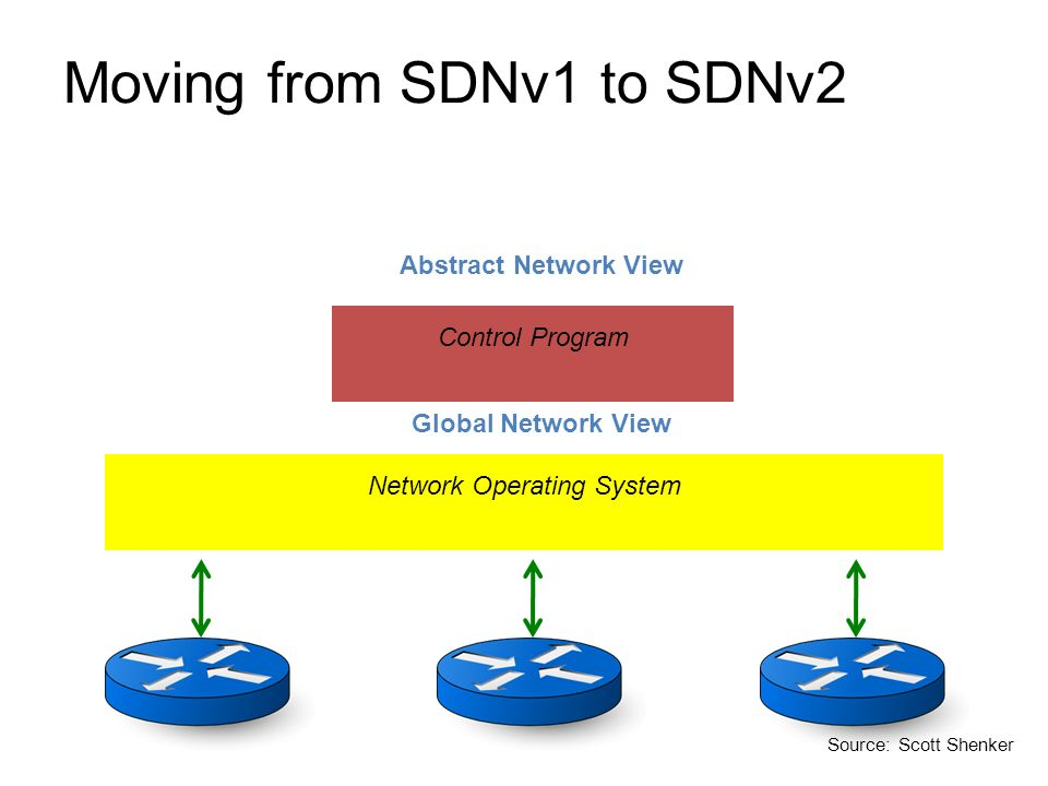 Moving from SDNv1 to SDNv2