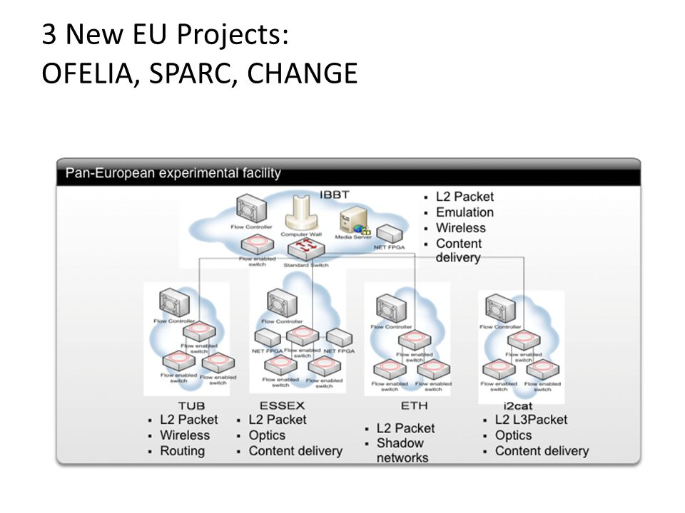 3 New EU Projects: OFELIA, SPARC, CHANGE