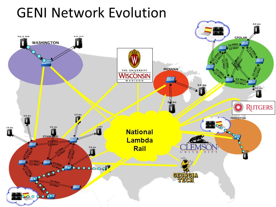 GENI Network Evolution
