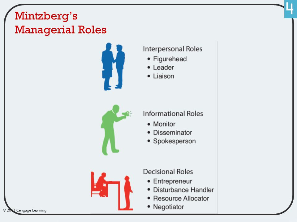 Mintzberg's Managerial Roles