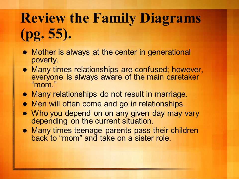 Review the Family Diagrams (pg. 55).