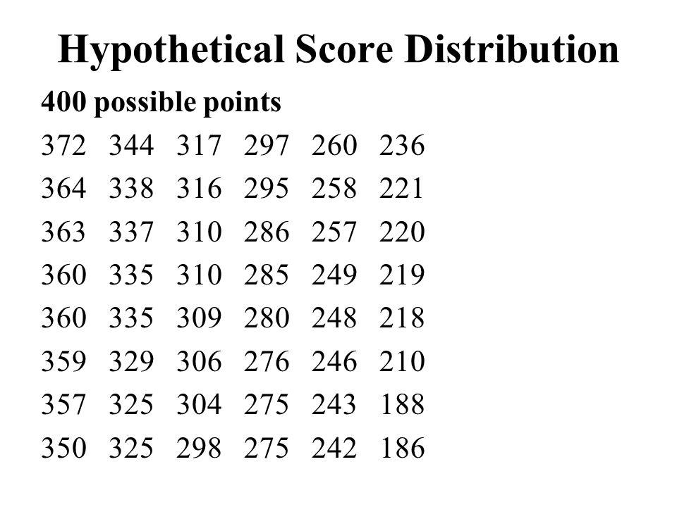 Hypothetical Score Distribution