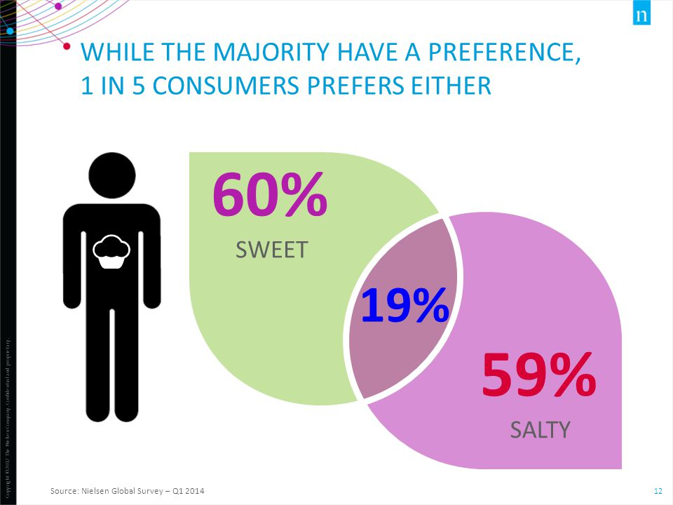 While the majority have a preference, 1 in 5 consumers prefers either