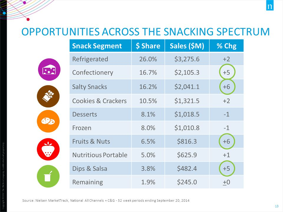 Opportunities across the snacking spectrum