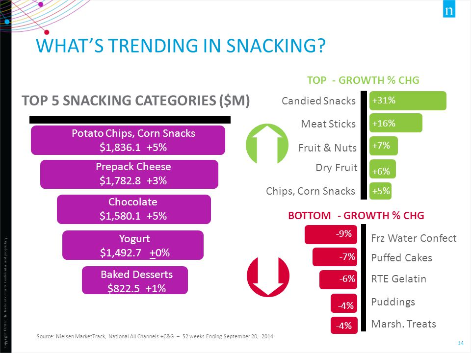 What's trending in snacking