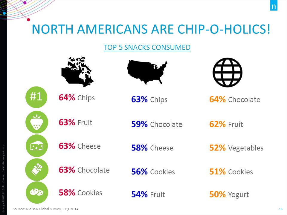 North Americans are chip-o-holics!