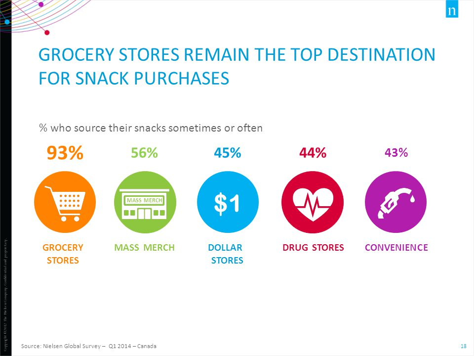 Grocery stores remain the top destination for snack purchases