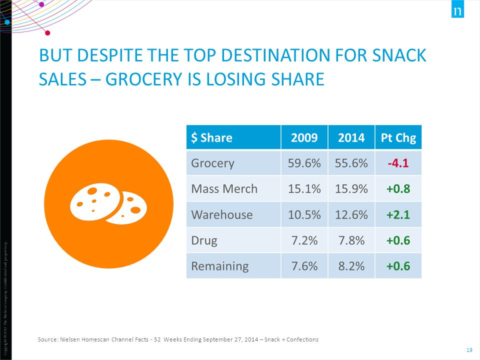 But despite the top destination for snack sales – grocery is losing share