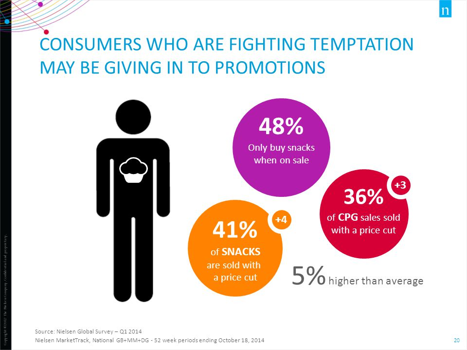 Consumers who are fighting temptation may be giving in to promotions