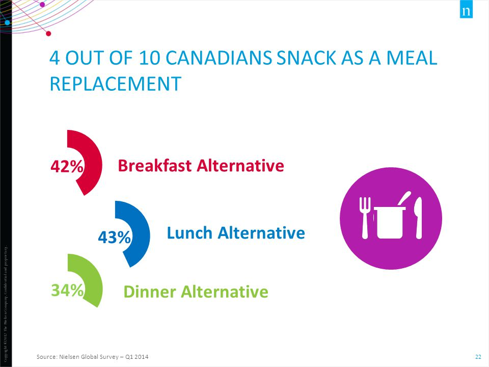 4 out of 10 Canadians snack as a meal REPLACEMENT