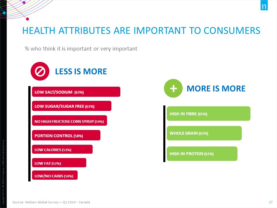 Health attributes are important to consumers