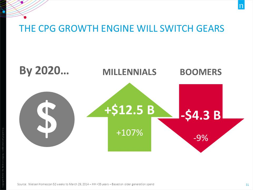 The CPG growth engine will switch gears