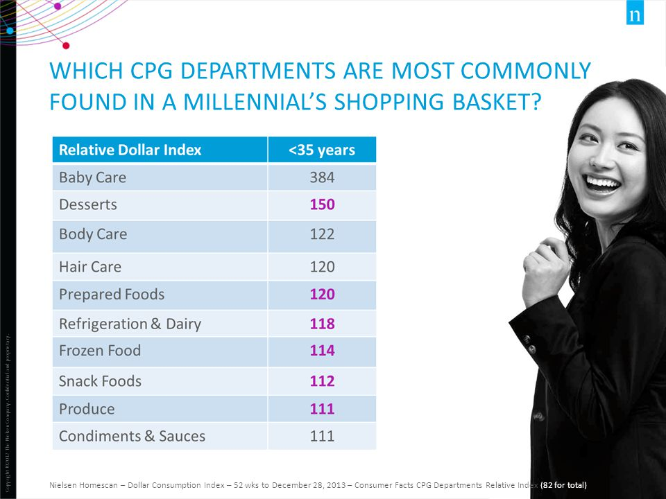Which CPG departments are most commonly found in a millennial's shopping basket