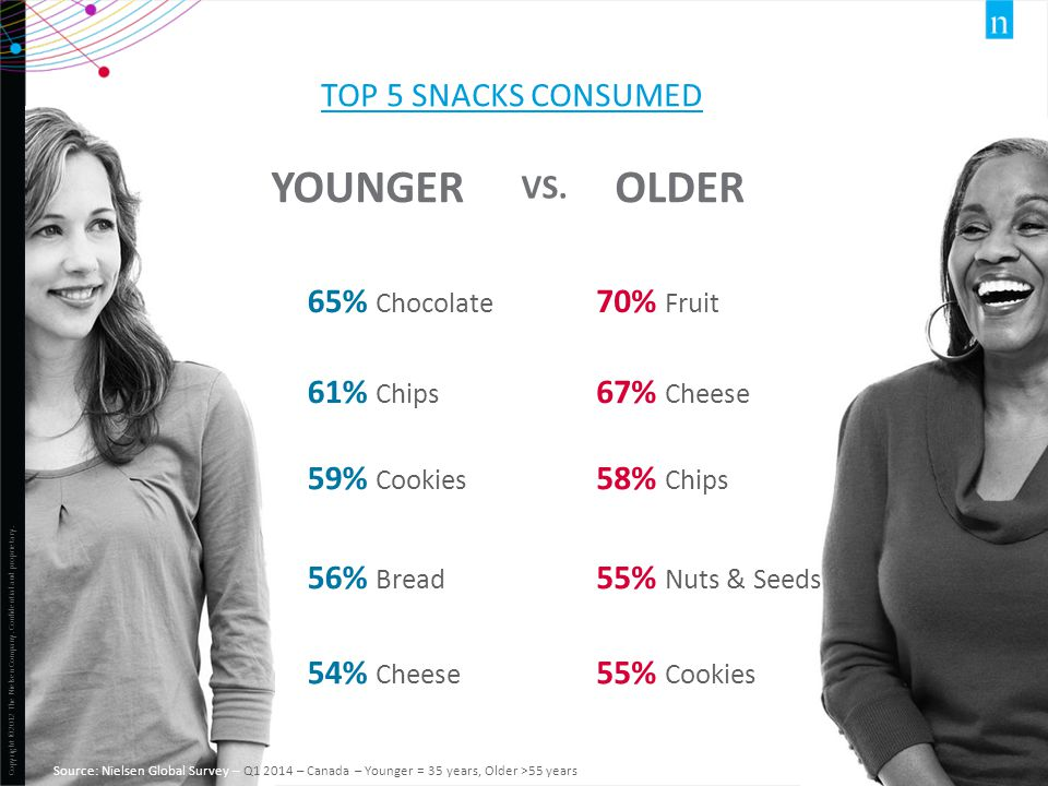 YOUNGER OLDER TOP 5 SNACKS consumed Vs. 65% Chocolate 70% Fruit