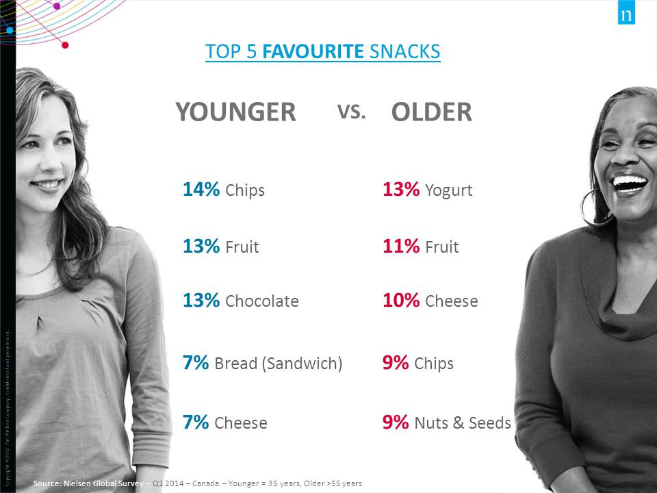 YOUNGER OLDER Top 5 favourite snacks Vs. 14% Chips 13% Yogurt