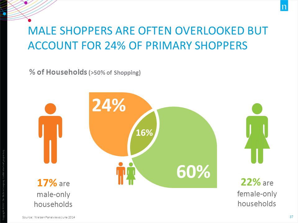Male shoppers are often overlooked but account for 24% of primary shoppers