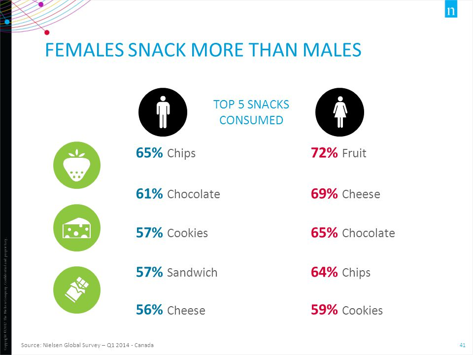 Females snack more than males