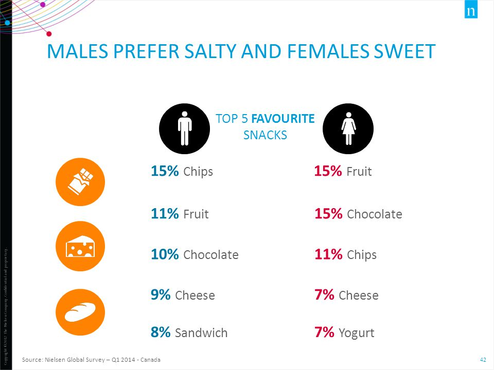 males prefer salty and females sweet