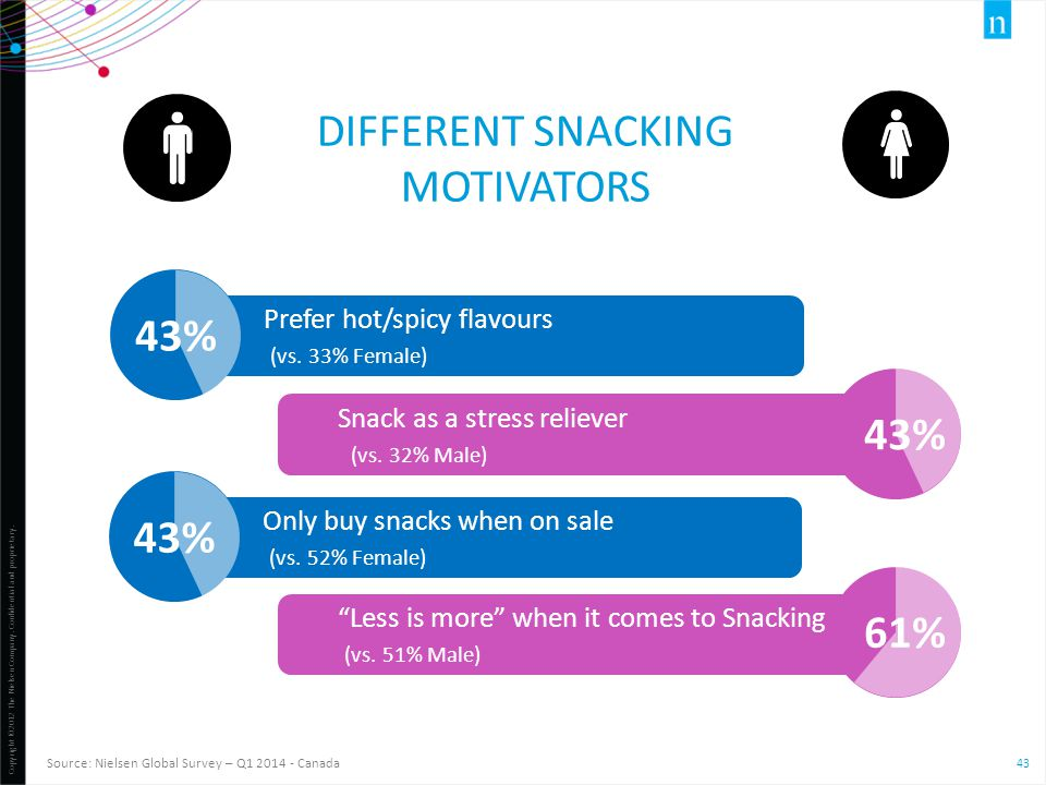 Different snacking motivators