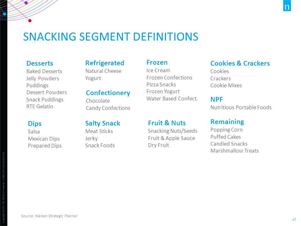 Snacking segment definitions
