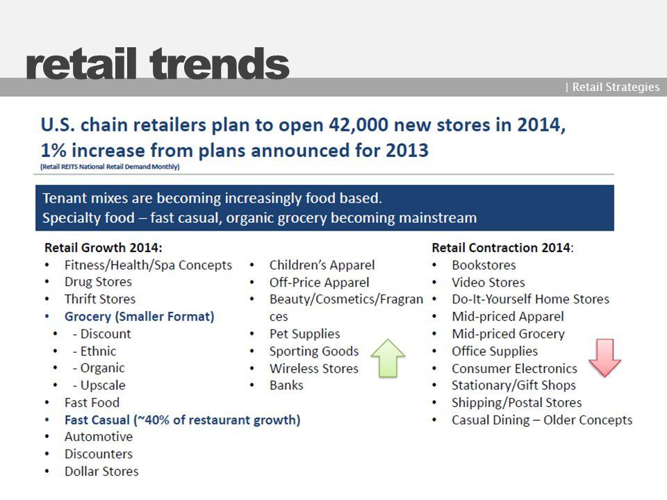 retail trends | Retail Strategies