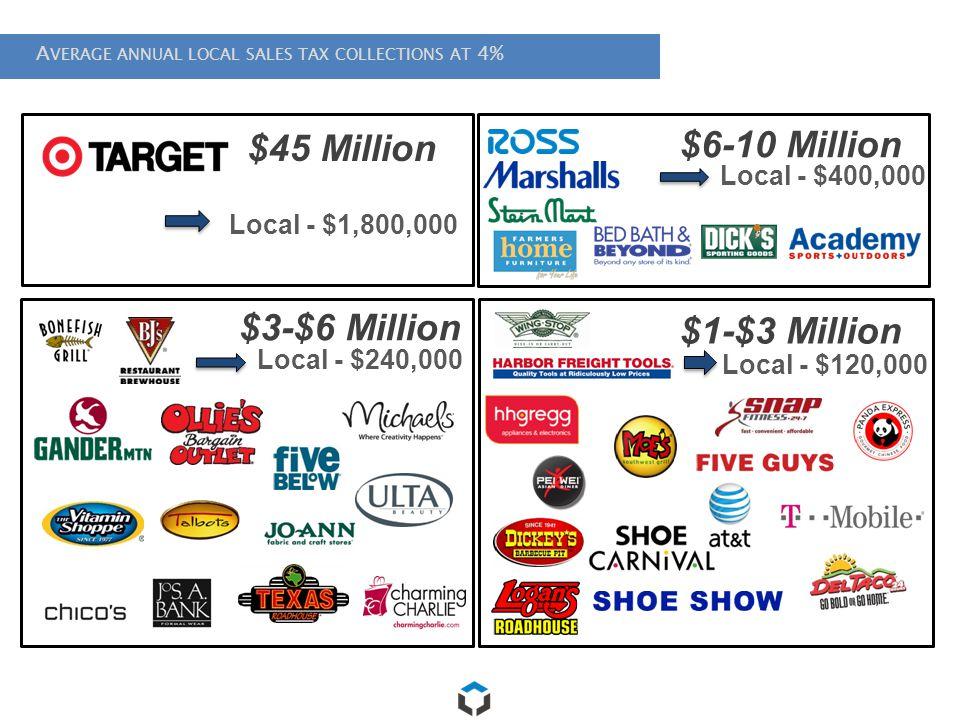 $6-10 Million $45 Million $3-$6 Million $1-$3 Million Local - $400,000