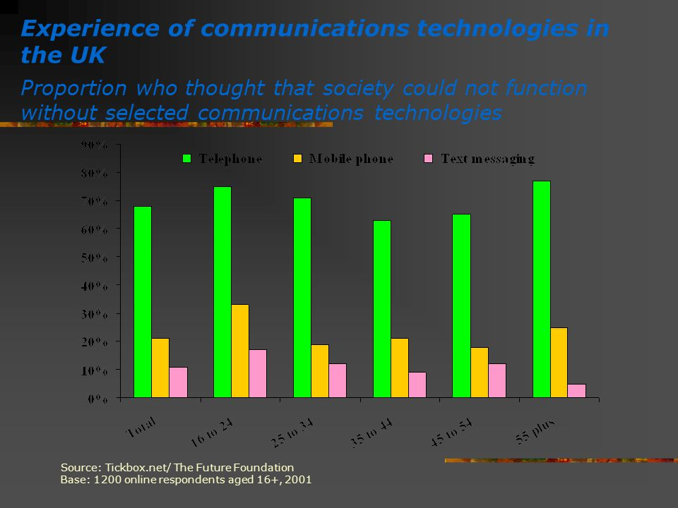 Experience of communications technologies in the UK
