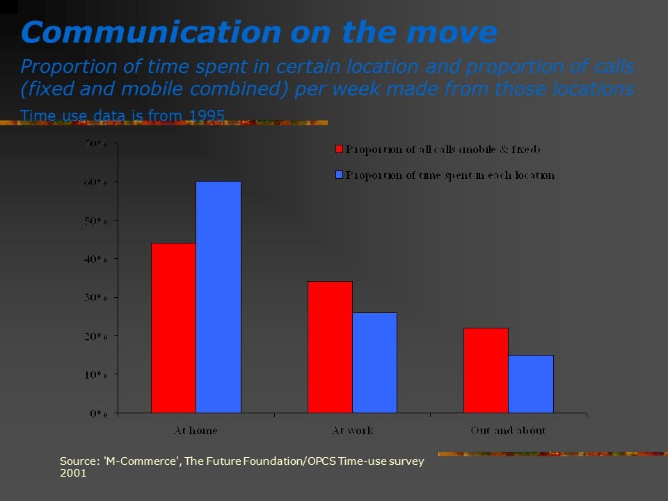 Communication on the move