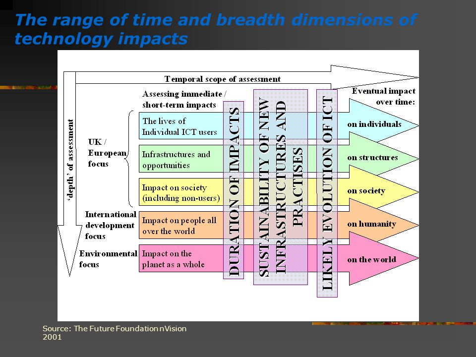 The range of time and breadth dimensions of technology impacts