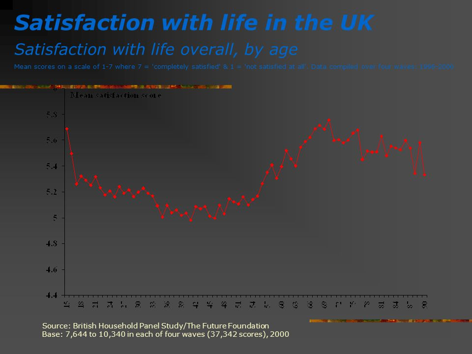 Satisfaction with life in the UK