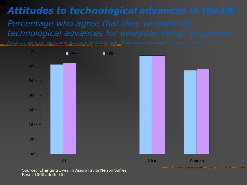 Attitudes to technological advances in the UK