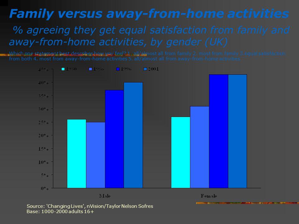 Family versus away-from-home activities