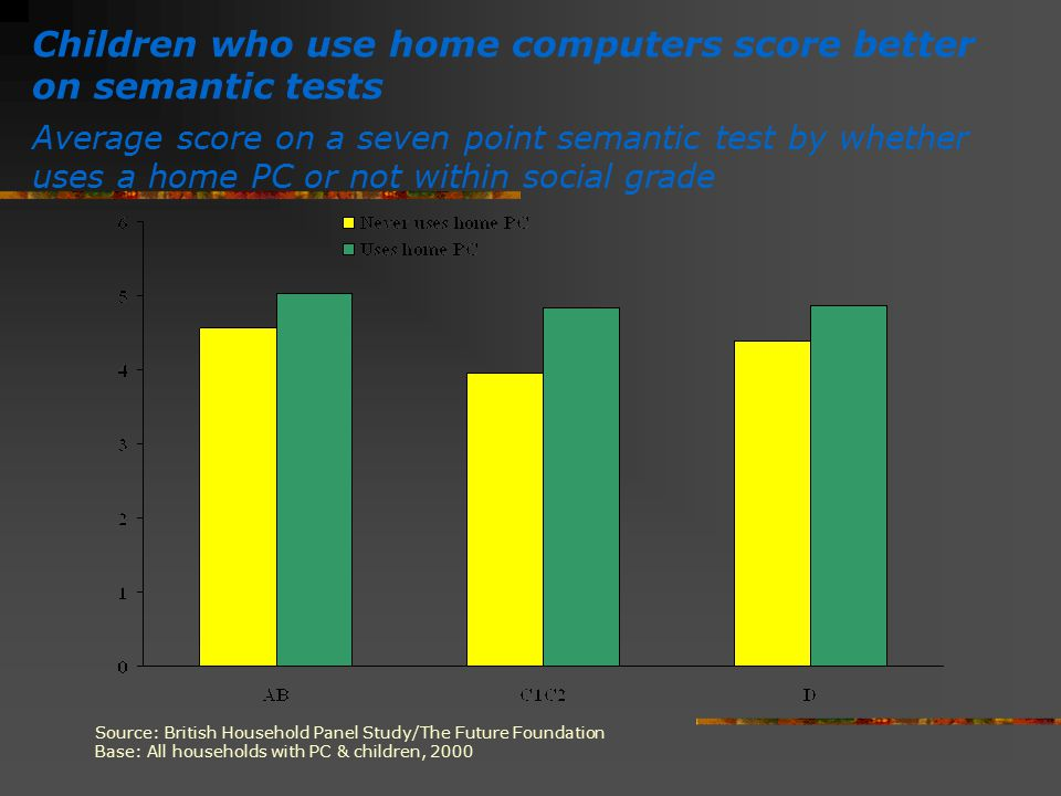 Children who use home computers score better on semantic tests