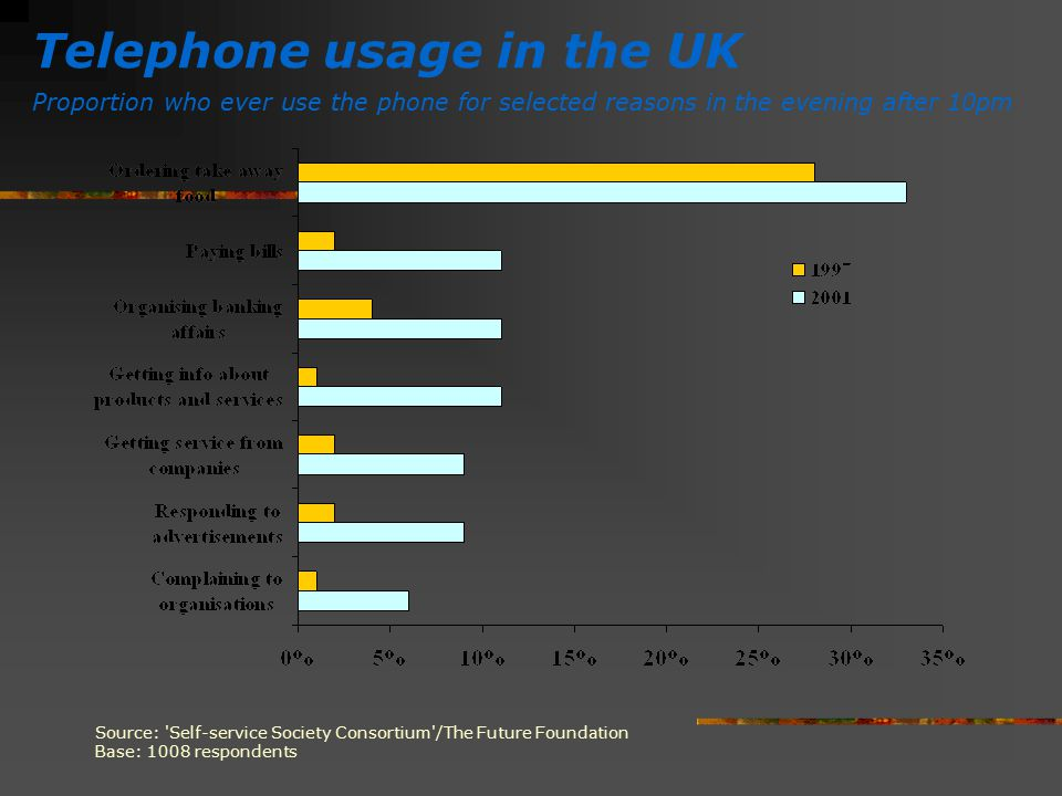 Telephone usage in the UK