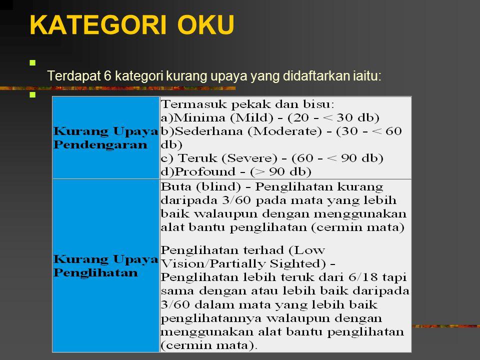 KATEGORI OKU Terdapat 6 kategori kurang upaya yang didaftarkan iaitu: